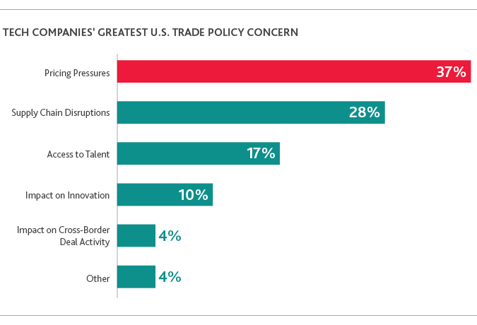 TECH_Outlook-Survey_2019_chart12.png