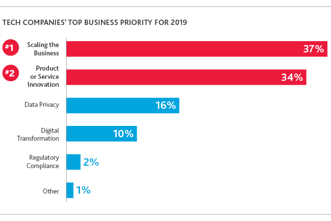 TECH_Outlook-Survey_2019_chart2.png