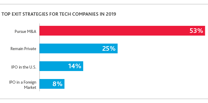 TECH_Outlook-Survey_2019_chart7.png
