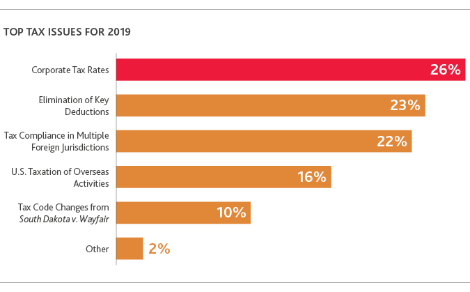 TECH_Outlook-Survey_2019_chart8.png