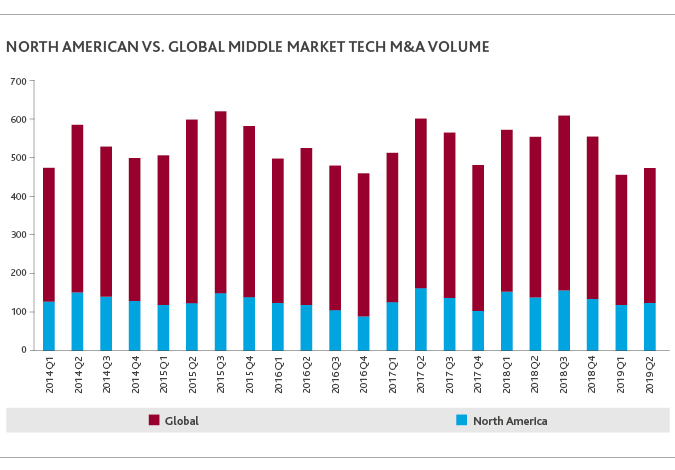 TECH_Middle-Market-MA-Report_Insight_9-19_chart-2_x675.jpg