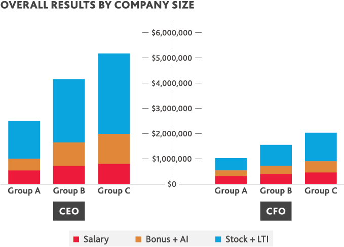 Graph of overall results by company size