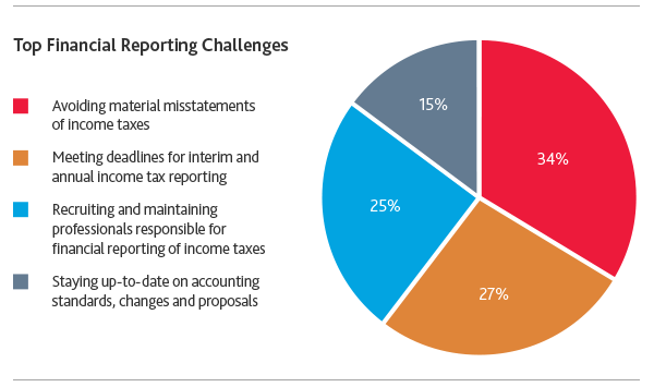 Top Financial Reporting Challenges