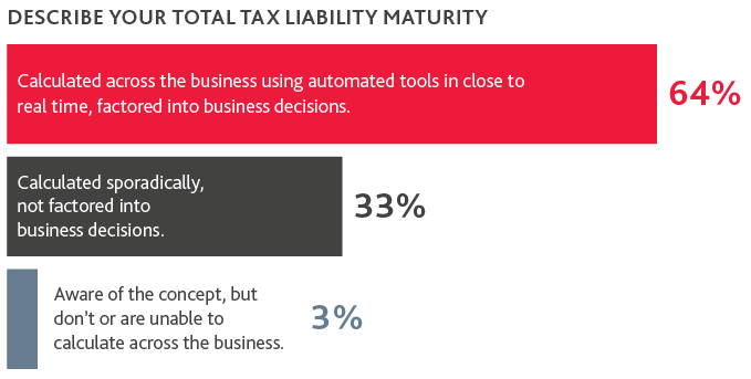 Chart of Total Tax Liability Maturity