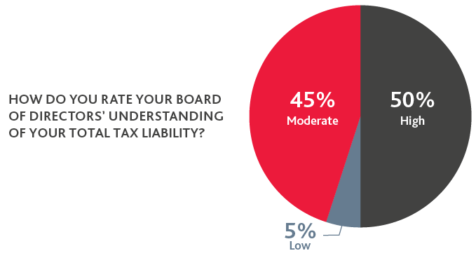 Pie chart of board of directors' understanding of total tax liability
