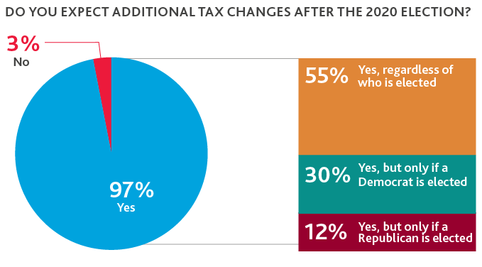Chart of Additional Tax Changes after the 2020 Election
