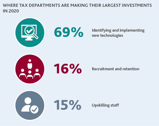 Chart of where tax departments are making their largest investments in 2020