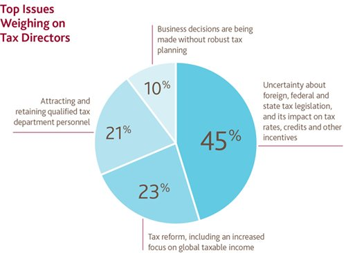 Top Issues Weighing on Tax Directors