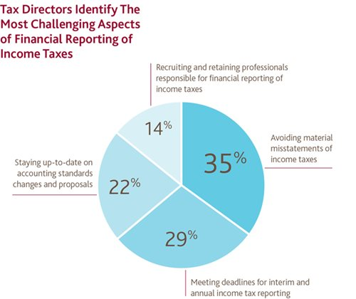 Tax Directors Identify Challenging Aspects