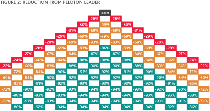 Graphic of Reduction from Peloton Leader
