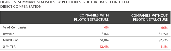 Chart of Summary Statistics by Peloton Structure Based on Total Direct Compensation