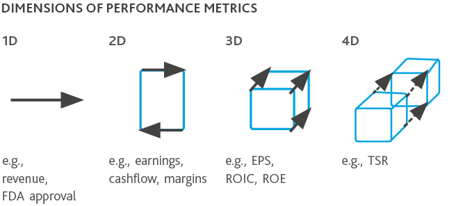 Graphic of Dimensions of Performance Metrics