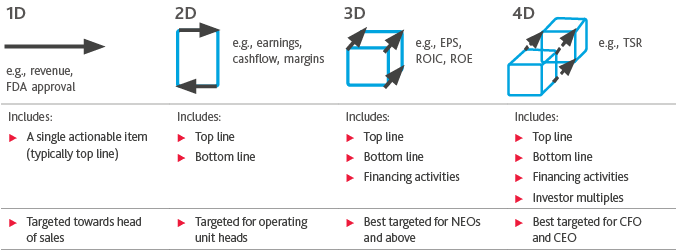 Chart of the Four Dimension of Incentive Metrics and How They Measure