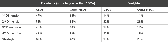 Chart of the Prevalence and Weighting of each Dimension for the other Named Executive Officers (NEOs)