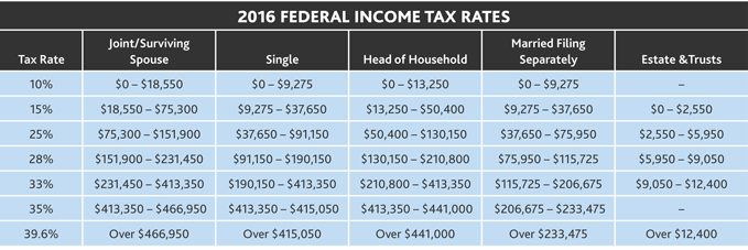 2015-Tax-Letter-for-Individuals-table-2-x679.jpg