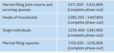 2015 Year-End Tax Planning for Individuals