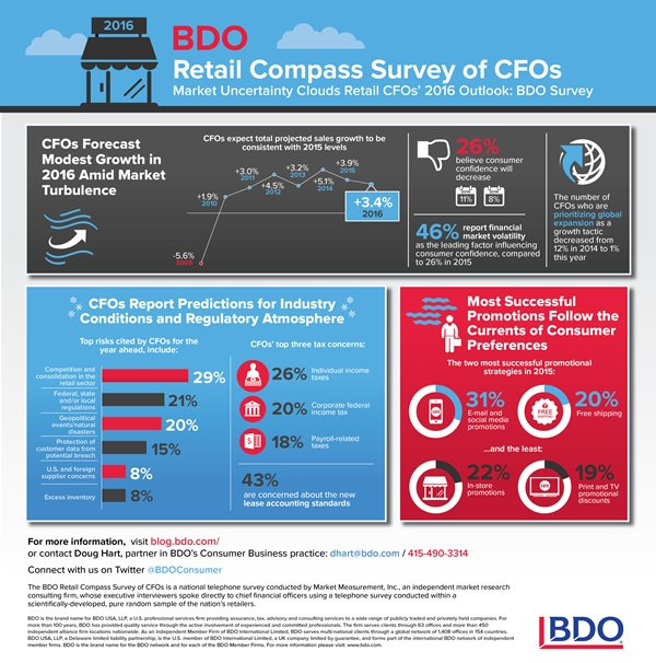 2016-BDO-Retail-Compass-Survey-of-CFOs