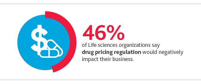 46%25 of life sciences organizations say drug pricing regulation would negatively impact their business.