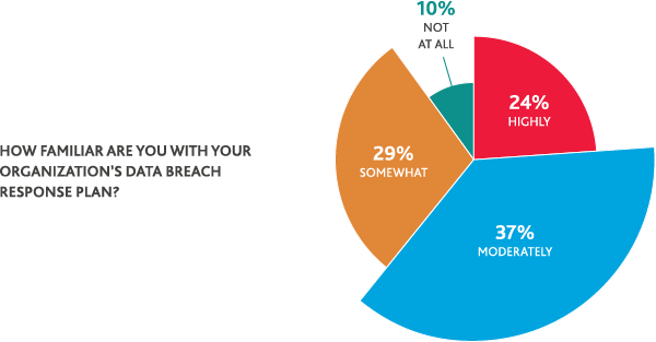 Chart of organizations familiarity of their data breach response plan