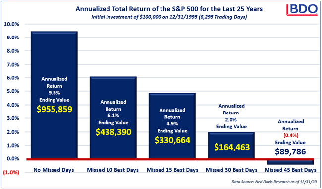S-P-500-Annualized-Total-Returns.png
