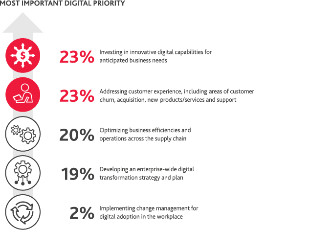 Table of most important digital priority