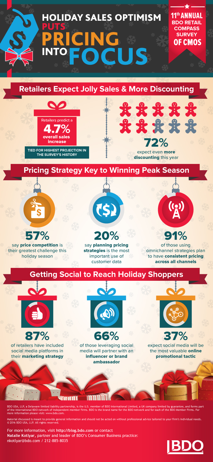 2016-Retail-Compass-Survey-CMOs-Infographic_x679.jpg