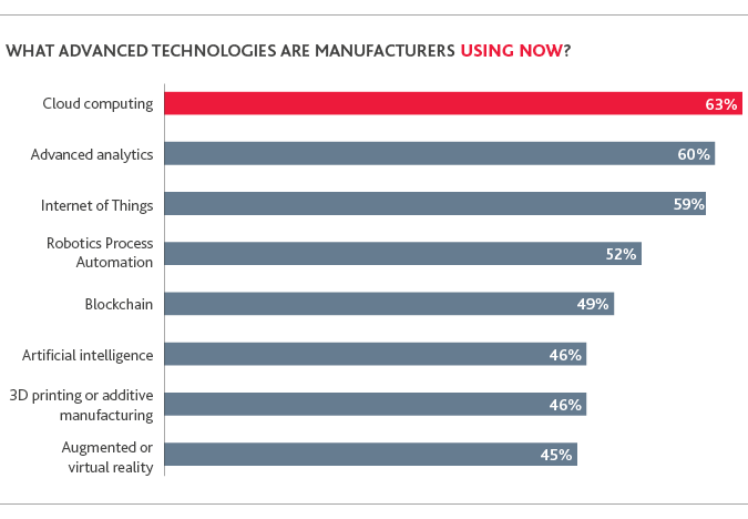 MD_Industry4-Benchmarking-Survey_2019_chart_16.png