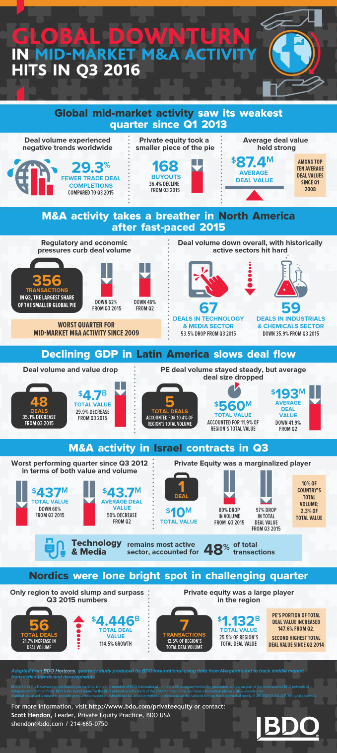 Middle-Market-M-A-Q3-2016-Infographic-x679.jpg