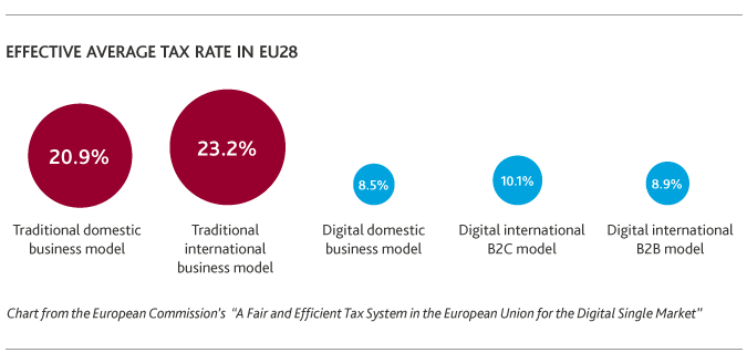 BDO-Knows-Tech-EU-Tax-Reform_11-17_Tax-Rate-graphic-x675.png
