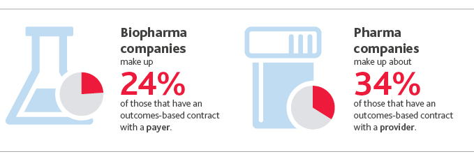 Biopharma companies make up 24%25 of those that have an outcomes-based contract with a payer. Pharma companies make up about 34%25 of those that have an outcomes-based contract with a provider.