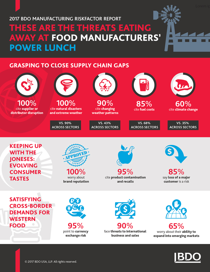 2017-RFR-MFG-Food-Processing-InfoG-x675.jpg